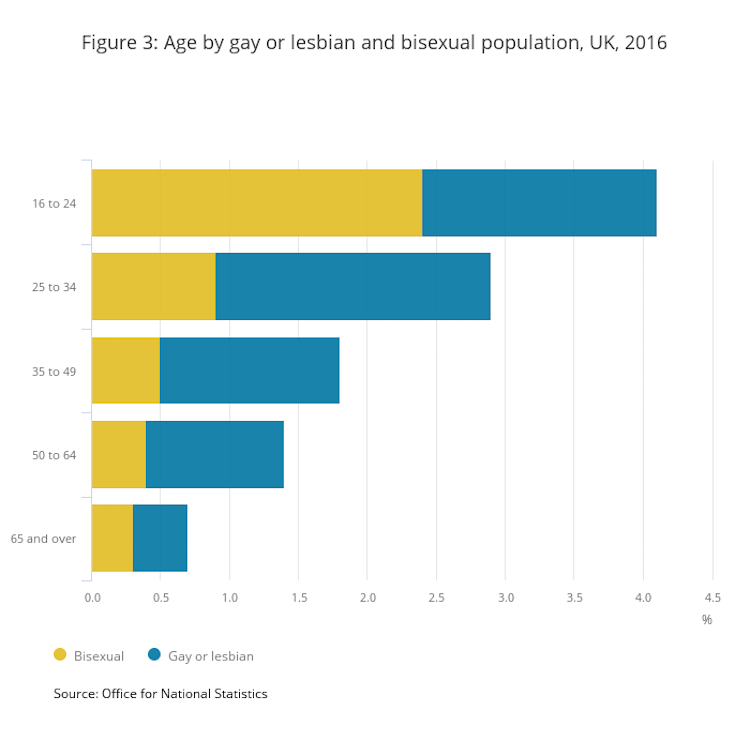 How many gay people in the uk